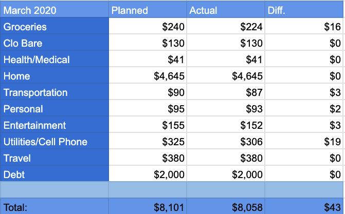 March 2020 Spending Report Categories