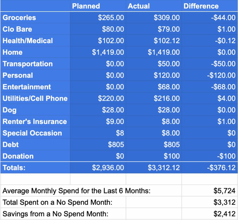 No Spend Month