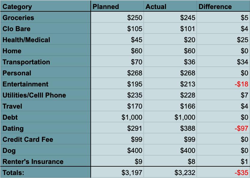 july 2020 spending report